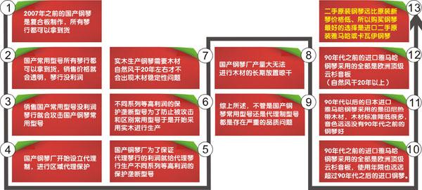 国产钢琴制作流程图